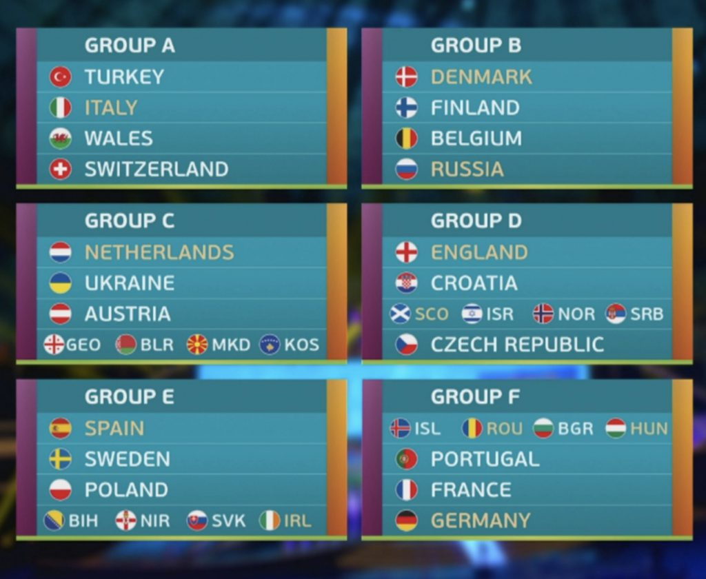 Euro 2020 grupy