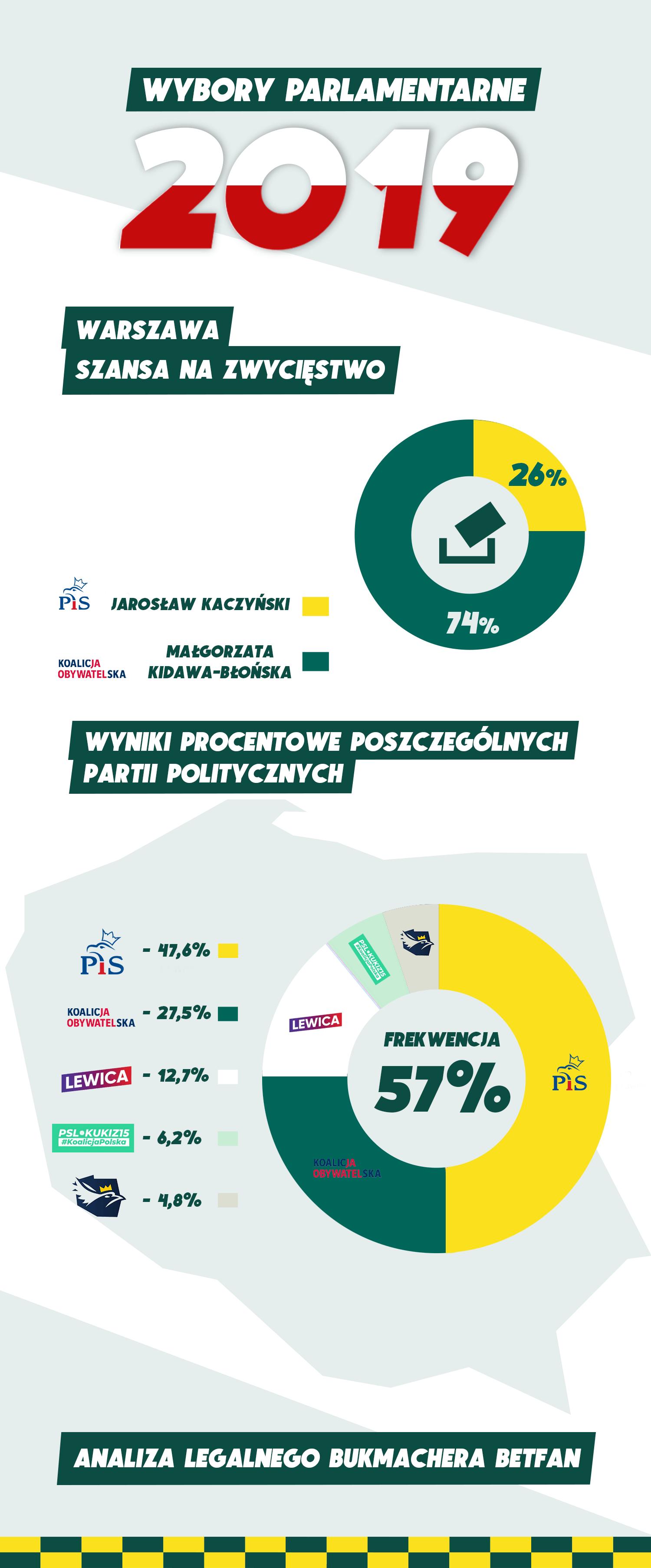 Zakłady bukmacherskie na Wybory 2019 (Betfan)